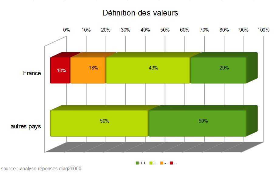 diag26000 définition des valeurs