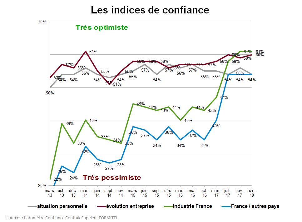baromètre Confiance dans l'industrie CentraleSupelec