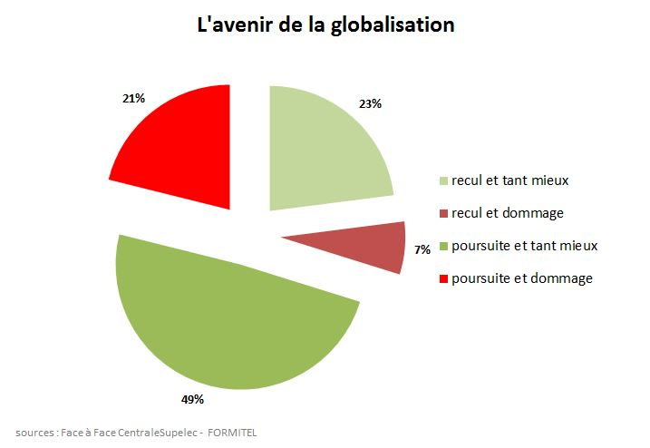 vague18questionspecifiquesavenirglobalisation
