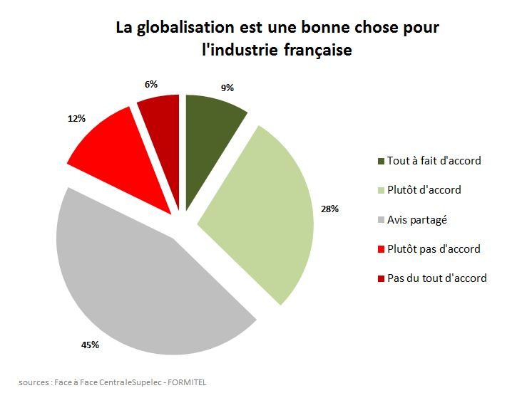 vague18questionspecifiquesglobalisationfrance
